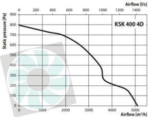KSK konyhai ventilátor légszállítása KSK400 4D