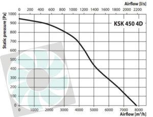 KSK konyhai ventilátor légszállítása KSK450 4D