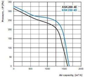 KSK konyhai ventilátor légszállítás