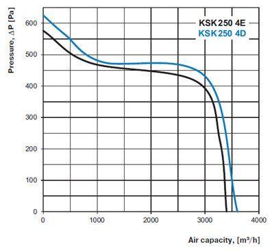 KSK konyhai ventilátor légszállítása