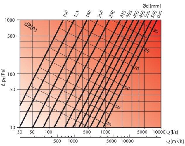 Betétkúpos kifújófej légszállítás diagram