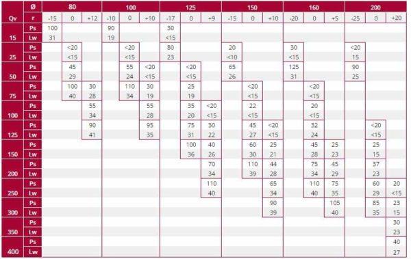 DVS légszelep kiválasztási táblázat