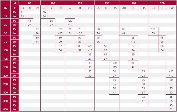 Fém befúvó légszelep P-DVS kiválasztási táblázat