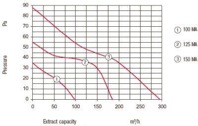 MA automata zsalus ventilátor légszállítása