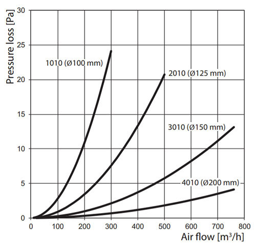 Műanyag légcsatorna nyomásveszteség diagram