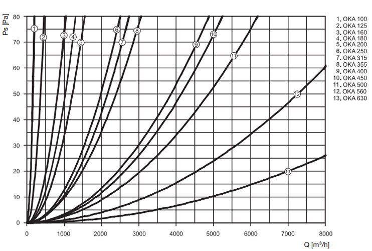 OKA-A visszacsapó szelep nyomásveszteség diagramm