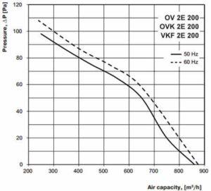 ov ovk vkf 2E 200 axiál ventilátor légszállítási diagramm