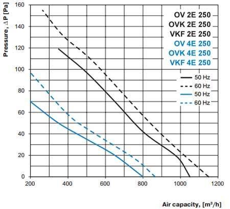ov ovk vkf 2E 4E 250 axiál ventilátor légszállítási diagramm