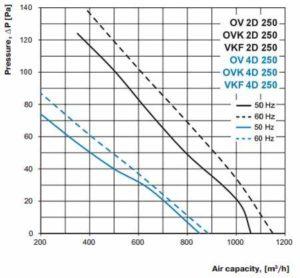 ov ovk vkf 2D 250 axiál ventilátor légszállítási diagramm