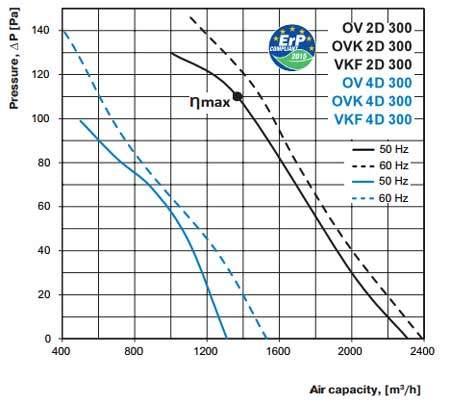 ov ovk vkf 2D 4D 300 axiál ventilátor légszállítási diagramm