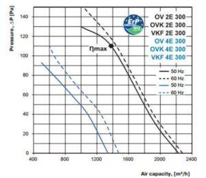 ov ovk vkf 2E 4E 300 axiál ventilátor légszállítási diagramm