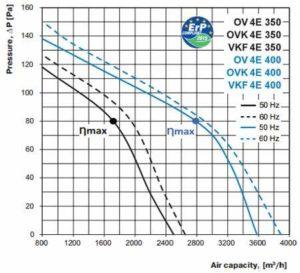 ov ovk vkf 4E 350 400 axiál ventilátor légszállítási diagramm