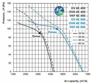 ov ovk vkf 4E 450 500 axiál ventilátor légszállítási diagramm