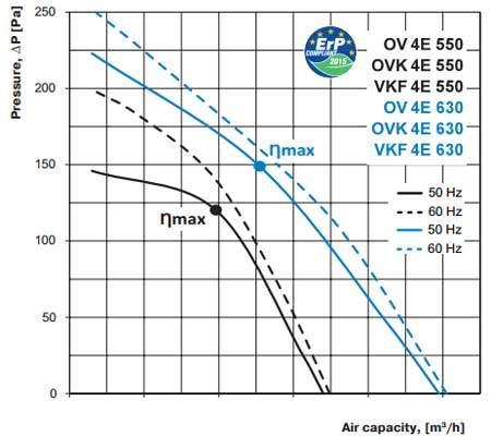 ov ovk vkf 4E 550 630 axiál ventilátor légszállítási diagramm