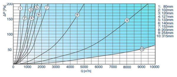 Félmerev alumínium légcsatorna nyomásveszteség diagram