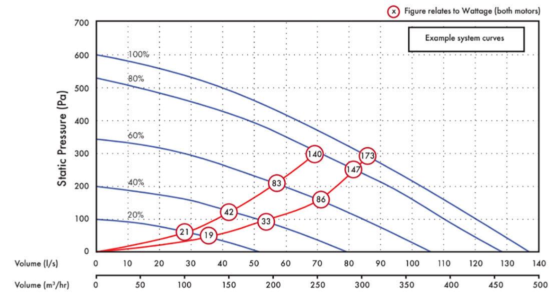 Vent-Axia KINETIC PLUS központi hővisszanyerős szellőztető grafikon