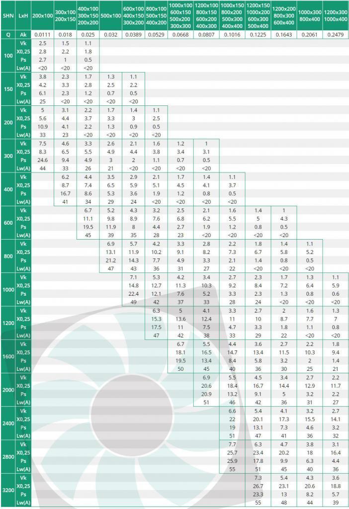 SHN fehér acél rács kiválasztási táblázata