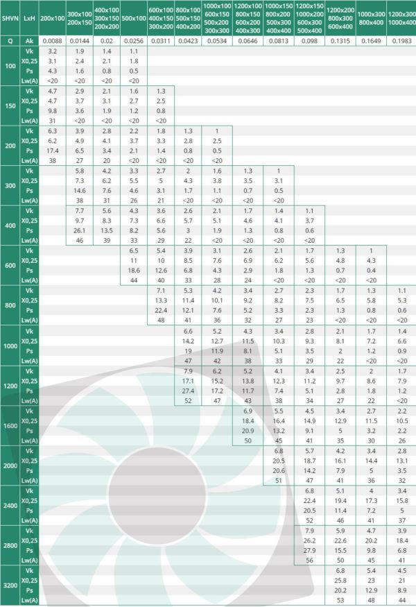 SHVN kétsoros acél fali rács kiválasztási táblázata