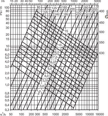 Sonoflex szigetelt légcsatorna nyomásveszteség diagram