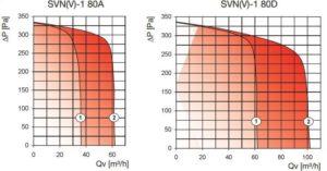 SVN centrifugális ventilátor légszállítás