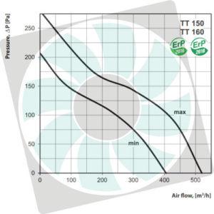VENTS TT MIX 150-160 csőventilátor légszállítása