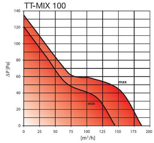 TT MIX 100 elszívó ventilátor légszállítási grafikon