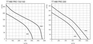 TT MIX PRO ipari csőventilátor 150-200 légszállítása