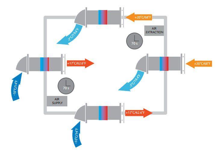VENTS Twin Fresh SOLO RA-1-35-9-R egyhelyiséges hőcserélő működése