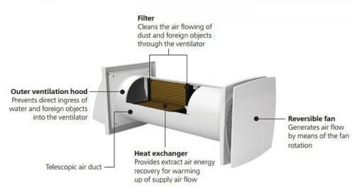 VENTS Twin Fresh SOLO RA-1-35-9-R egyhelyiséges hőcserélő felépítése
