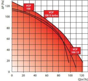 VCF ventilátor légszállítása