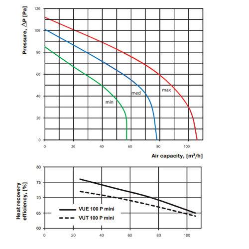 VUE 100 P mini hővisszanyerős szellőztető légszállítási diagramm