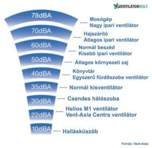 Ventilátor választás - hogyan válasszon ventilátort - 1. rész